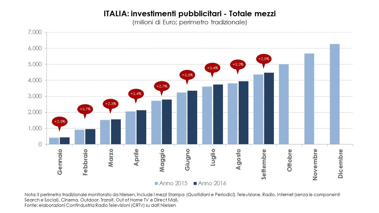italia-investimenti-pubblicitari-totale-mezzi-set_2016