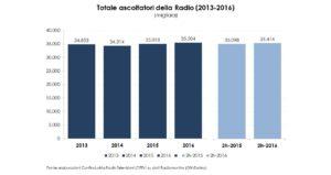 Radiomonitor 2016 (2013-16)