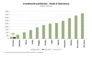 ITALIA_investimenti_pubblicitari_TV_Radio_gennaio_2016