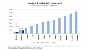 Nielsen Investimenti pubblicitari