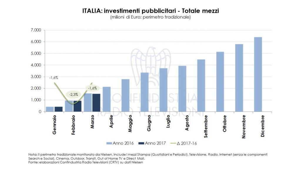 Diapositiva1 1024x576 - Pubblicità. Investimenti pubblicitari a marzo 2017: Radio & TV oltre 1mld euro (+0,5%)