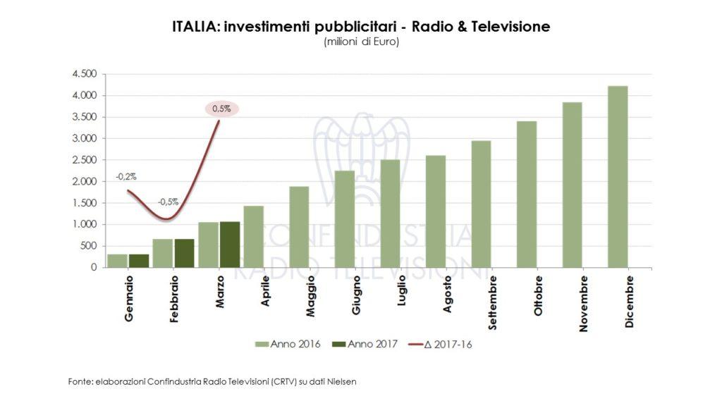 Diapositiva2 1024x576 - Pubblicità. Investimenti pubblicitari a marzo 2017: Radio & TV oltre 1mld euro (+0,5%)