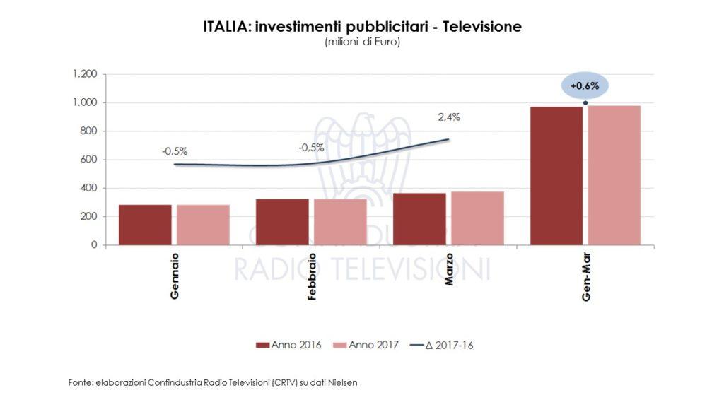 Diapositiva3 1024x576 - Pubblicità. Investimenti pubblicitari a marzo 2017: Radio & TV oltre 1mld euro (+0,5%)