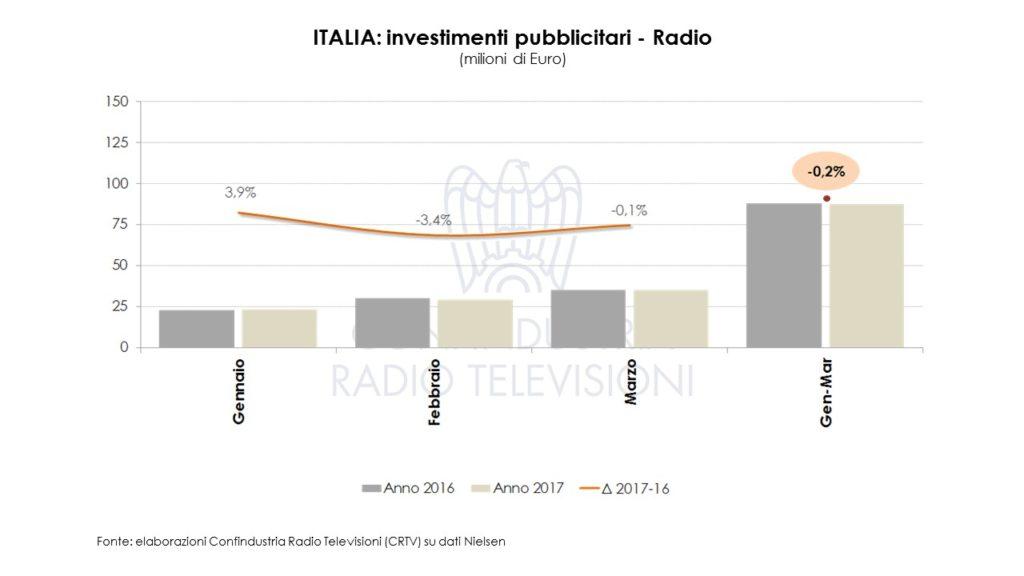 Diapositiva4 1 1024x576 - Pubblicità. Investimenti pubblicitari a marzo 2017: Radio & TV oltre 1mld euro (+0,5%)