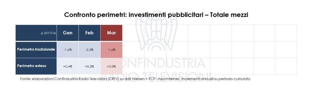 Diapositiva5 2 1024x301 - Pubblicità. Investimenti pubblicitari a marzo 2017: Radio & TV oltre 1mld euro (+0,5%)