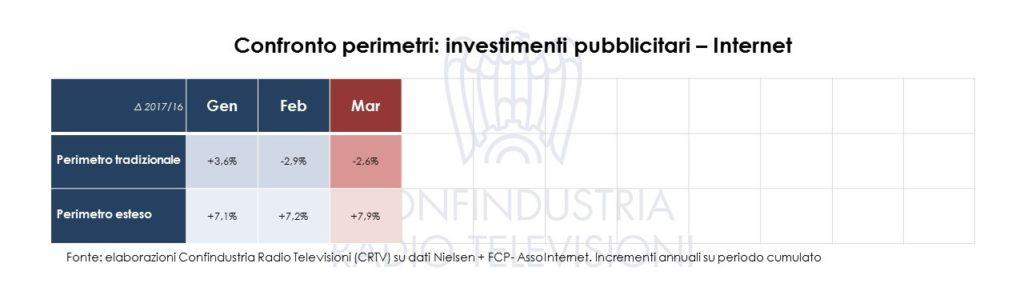 Diapositiva6 1 1024x299 - Pubblicità. Investimenti pubblicitari a marzo 2017: Radio & TV oltre 1mld euro (+0,5%)