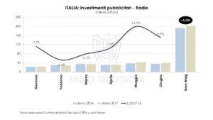 Nielsen Investimenti pubblicitari Agosto 2017