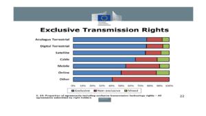 exclusive trasmissions right 300x169 - Radio e Tv, UE: fuori a/v dal geoblocking e ok alla ritrasmissione online delle news