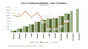 investimenti pubblicitari_ottobre 2017