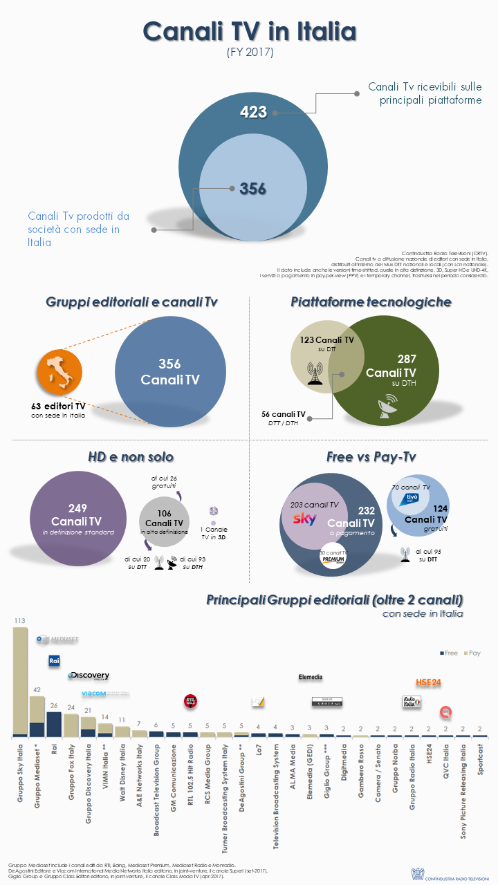 Canali TV 2017 (infografica)
