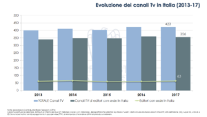 Canali Tv italia 2017
