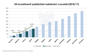 Radio Investimenti pubblicitari aprile 2018