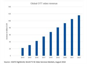global ott revenue IDATE