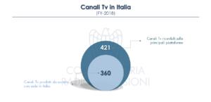 Canali TV Italia 2018
