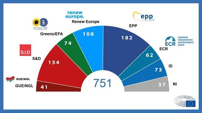 europarlamento composizione