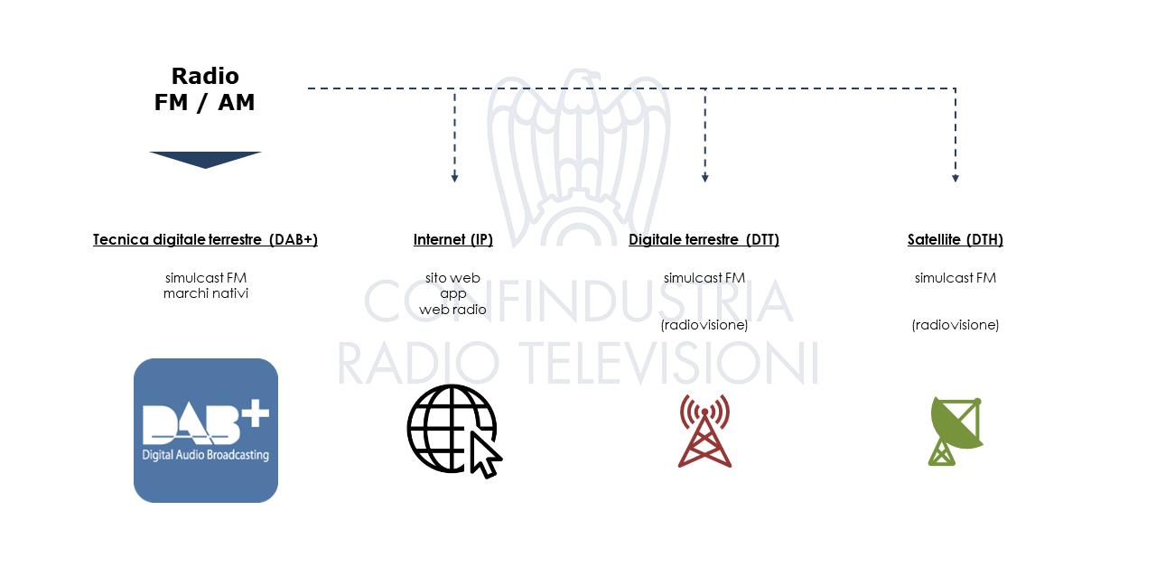 Radio digitale CRTV