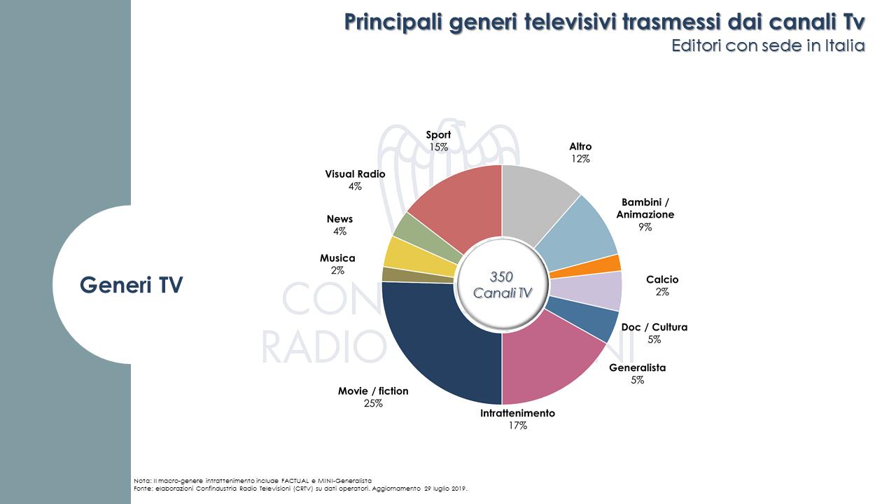 canali tv italia