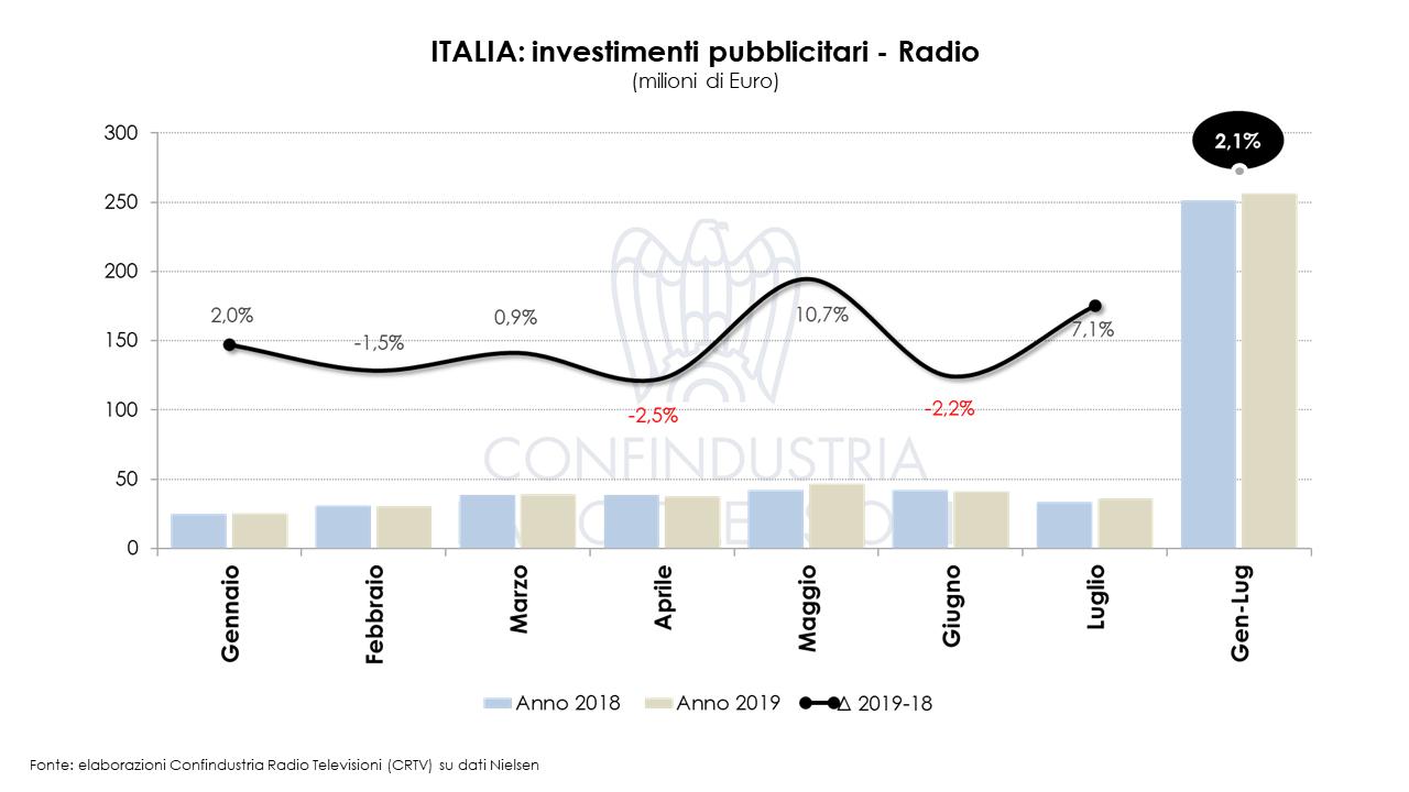 nvestimenti pubblicitari crtv radio