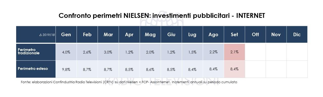 investimenti pubbicitari