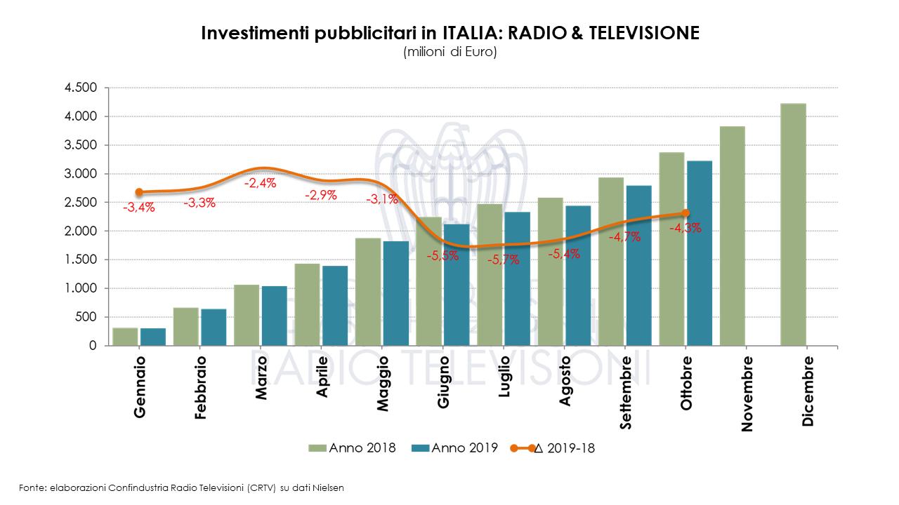 Diapositiva3 - Radio e Tv. Nielsen. A ottobre 2019 male investimenti pubblicitari: - 4,3%. Questa volta giù anche la Radio. La Tv tenta di recuperare il disastro di giugno (- 20%)