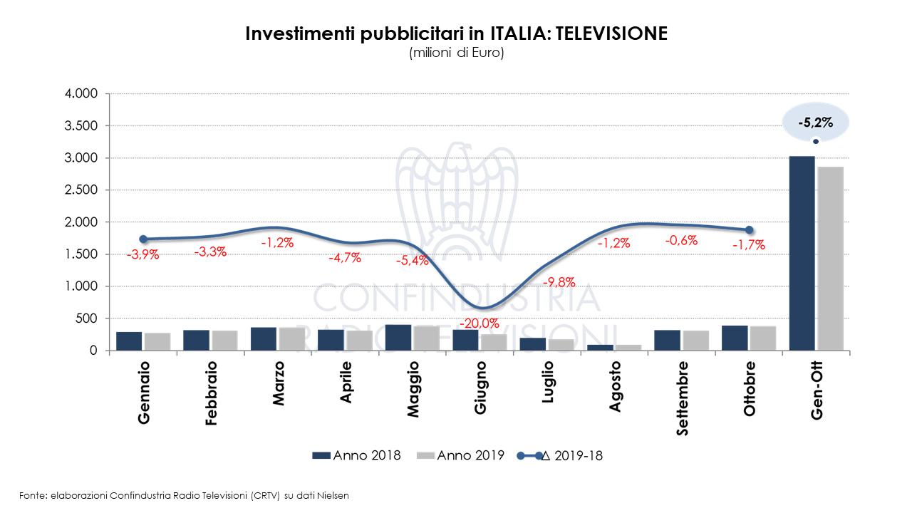 Diapositiva4 - Radio e Tv. Nielsen. A ottobre 2019 male investimenti pubblicitari: - 4,3%. Questa volta giù anche la Radio. La Tv tenta di recuperare il disastro di giugno (- 20%)