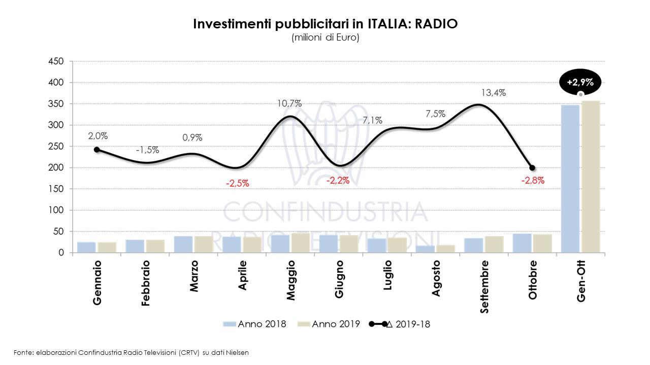 Diapositiva5 - Radio e Tv. Nielsen. A ottobre 2019 male investimenti pubblicitari: - 4,3%. Questa volta giù anche la Radio. La Tv tenta di recuperare il disastro di giugno (- 20%)