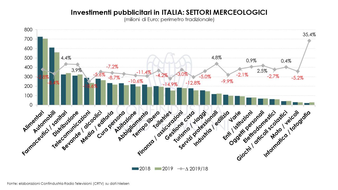 Diapositiva8 - Radio e Tv. Nielsen. A ottobre 2019 male investimenti pubblicitari: - 4,3%. Questa volta giù anche la Radio. La Tv tenta di recuperare il disastro di giugno (- 20%)