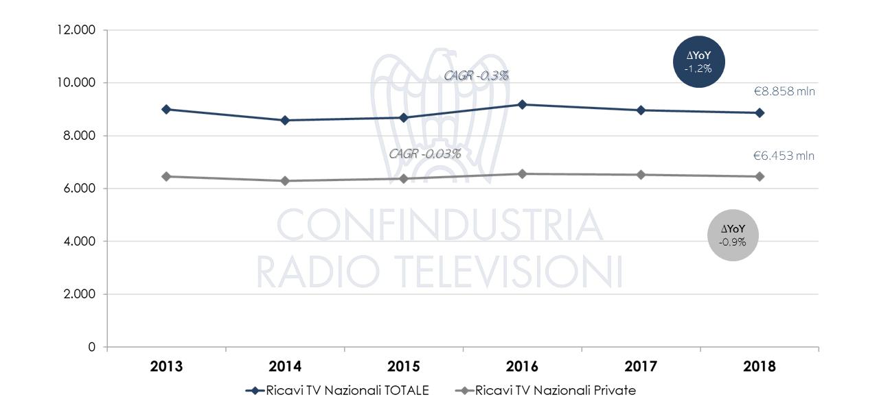Televisione Ricavi totali 2018