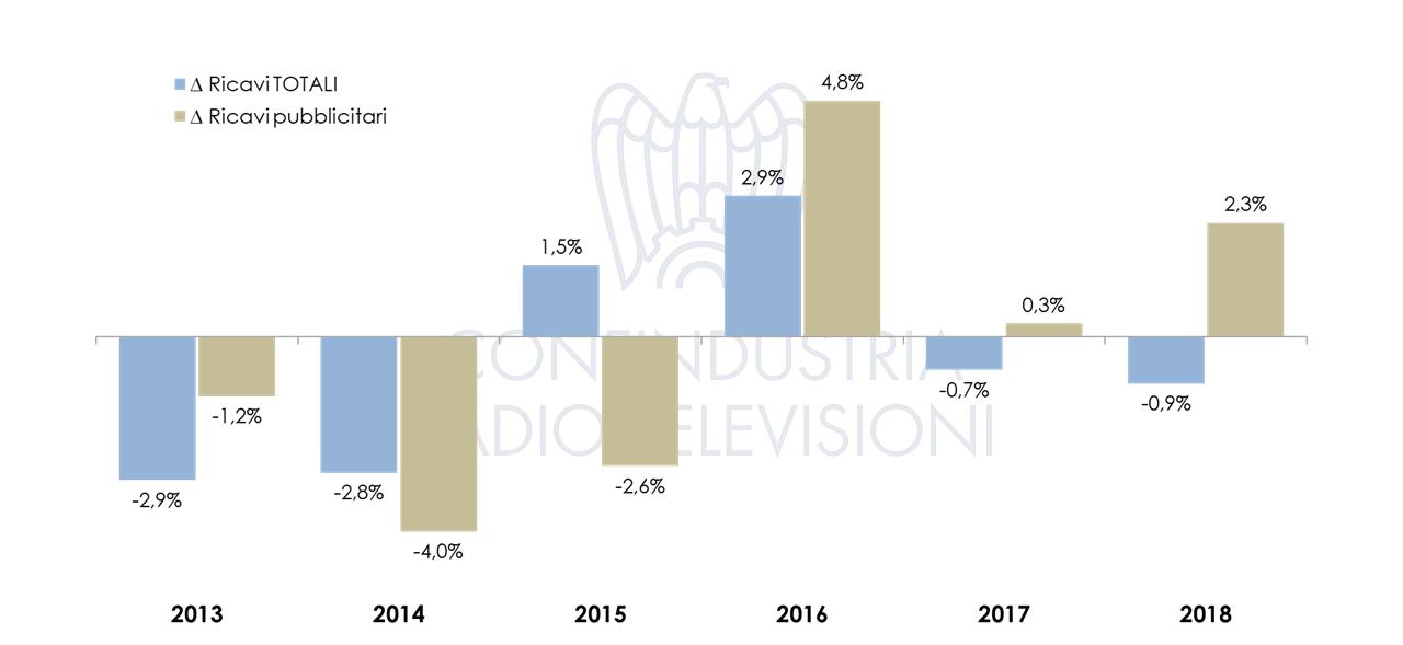 Televisione 2018 variazioni
