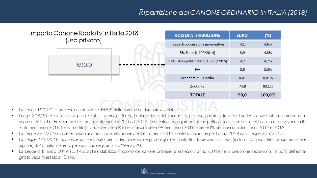 Ripartizione Canone_2018 Televisione