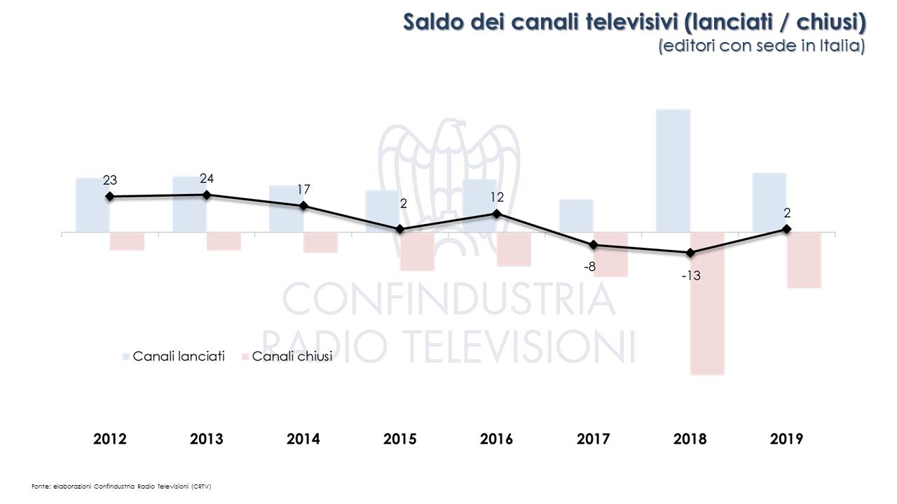 Canali tv italia 2019
