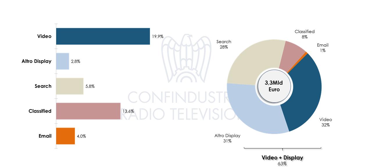 Nielsen 2019 Investimenti pubblicitari