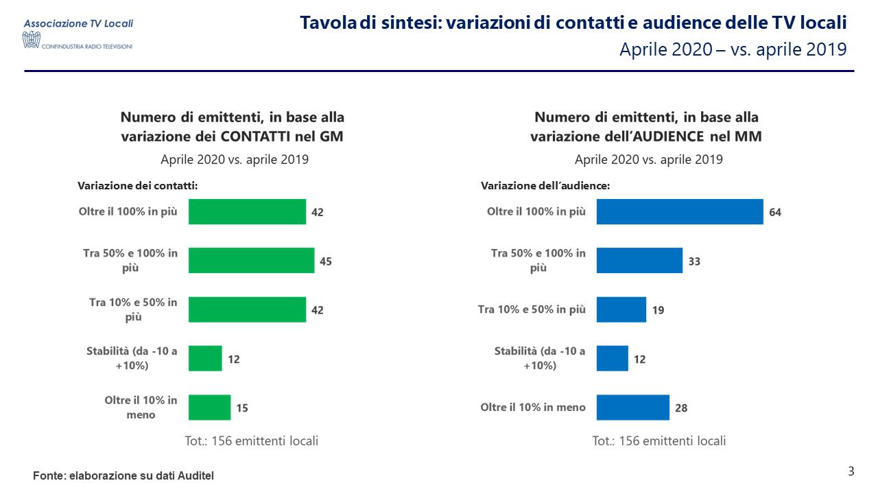 TV Locali Covid-19