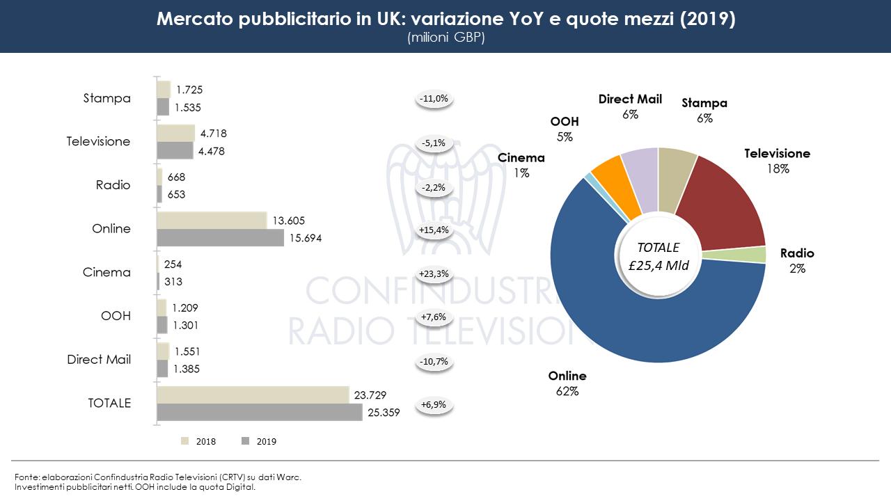 Investimenti pubblicitari UK