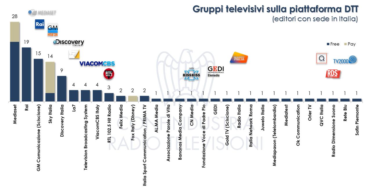 Canali Tv ITALIA 1H-2020