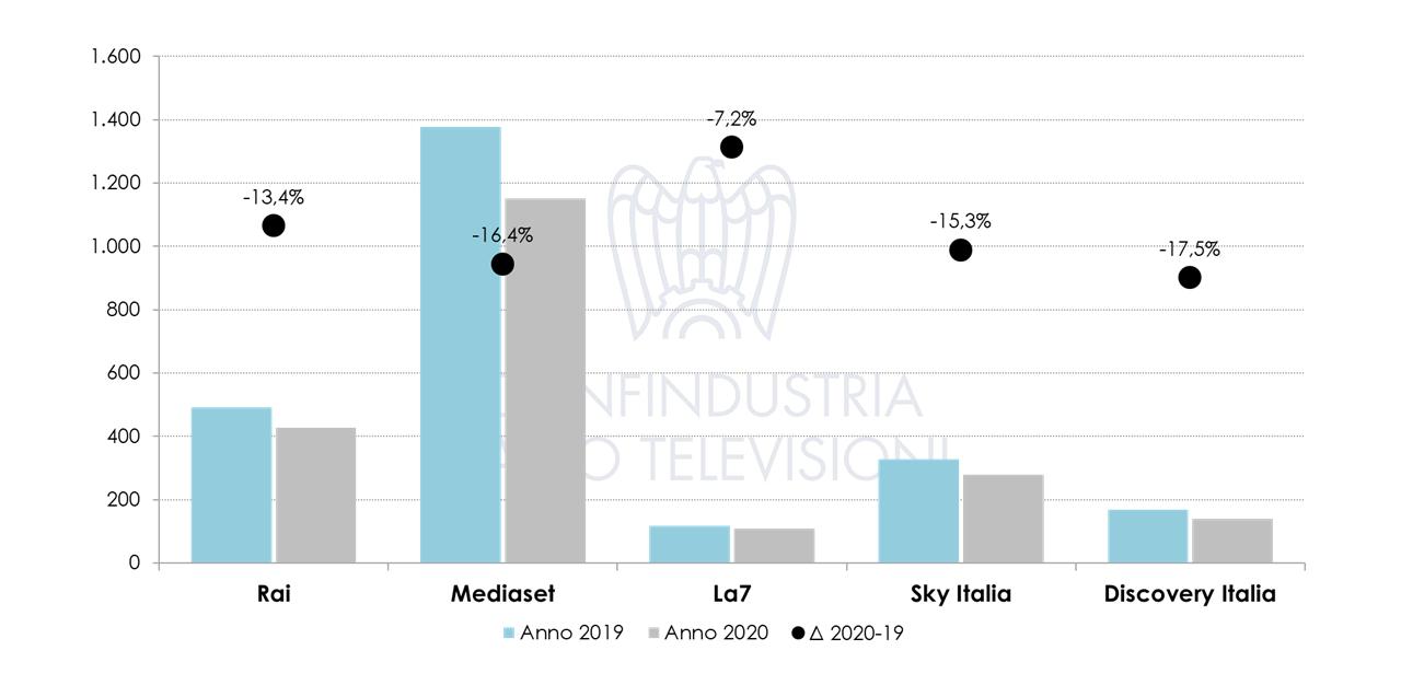 Nielsen Settembre 2020