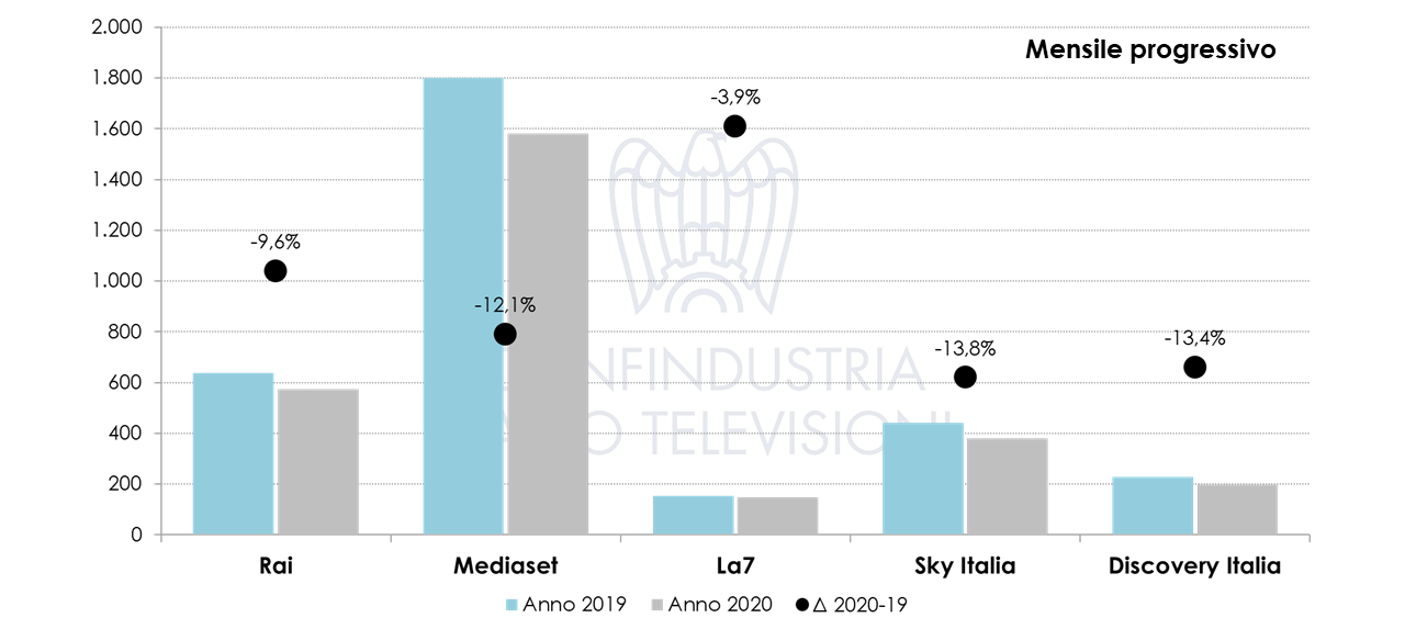 Nielsen Novembre 2020