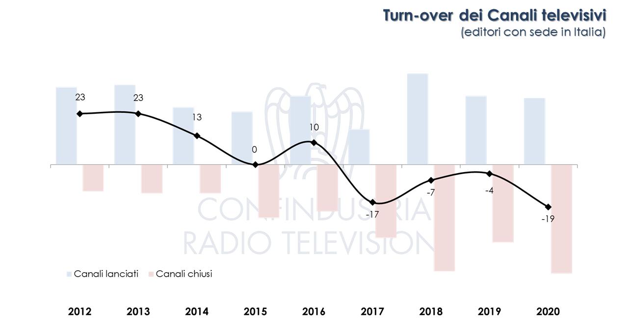 Canali TV in Italia FY2020 canali aperti chiusi
