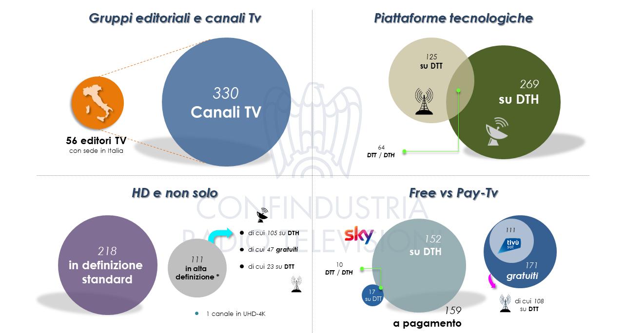 Canali TV in Italia FY2020