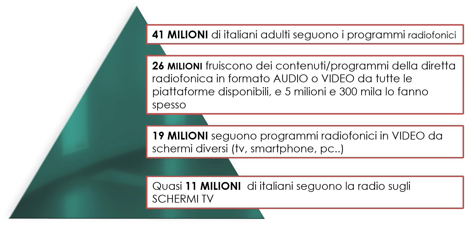 Censis Radiovisione 01