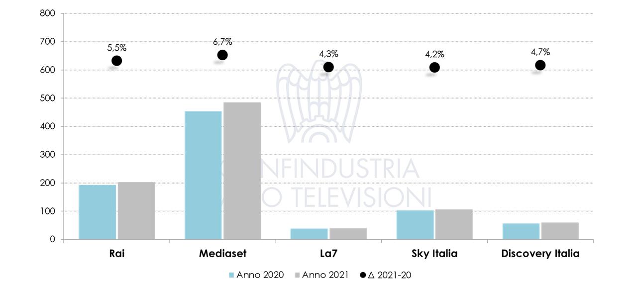 Nielsen marzo 2021