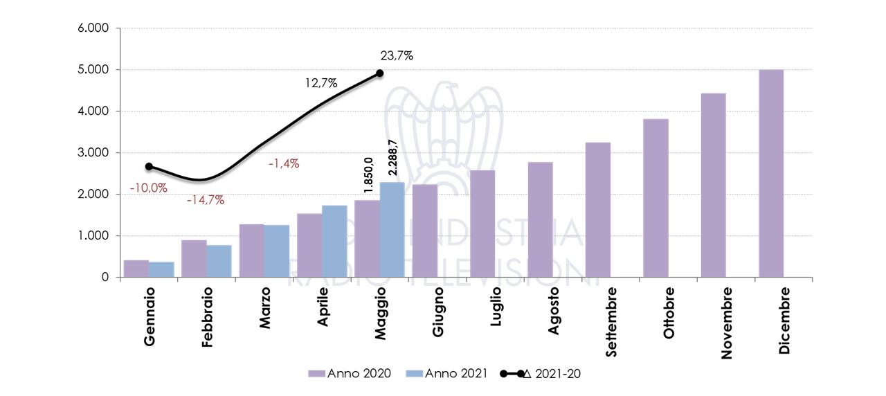 Nielsen investimenti pubblicitari maggio 2021