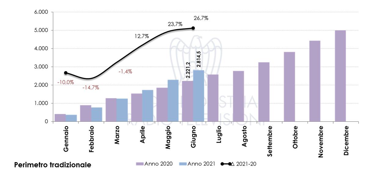Nielsen Investimenti pubblicitari agosto 2021