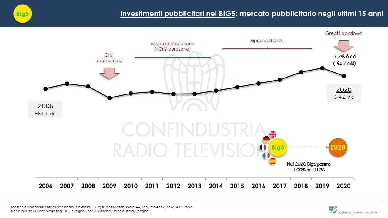 Investimenti pubblicitari BIG-5 Europa 2020